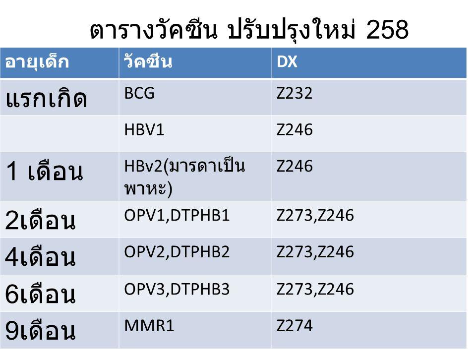 ตารางวัคซีน ปรับปรุงใหม่ 258 อายุเด็กวัคซีน DX แรกเกิด BCGZ232 HBV1Z246 1 เดือน HBv2( มารดาเป็น พาหะ ) Z246 2 เดือน OPV1,DTPHB1Z273,Z246 4 เดือน OPV2,DTPHB2Z273,Z246 6 เดือน OPV3,DTPHB3Z273,Z246 9 เดือน MMR1Z274