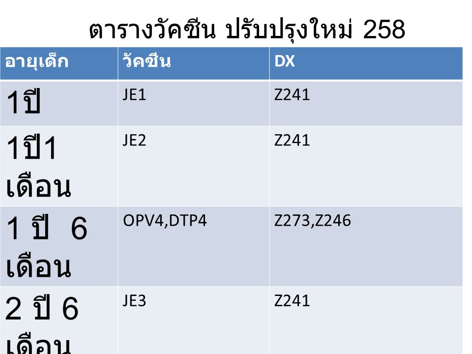 ตารางวัคซีน ปรับปรุงใหม่ 258 อายุเด็กวัคซีน DX 1 ปี JE1Z241 1 ปี 1 เดือน JE2Z241 1 ปี 6 เดือน OPV4,DTP4Z273,Z246 2 ปี 6 เดือน JE3Z241 MMR2Z274 4 ปี OPV5,DTP5Z273,Z246