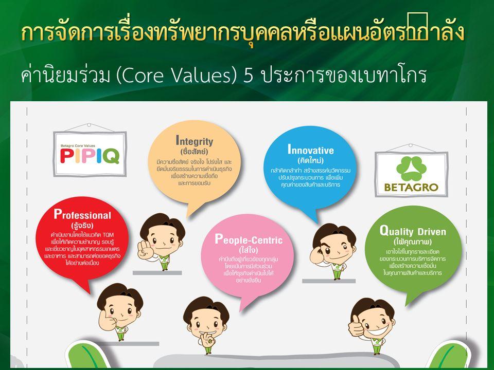 ค่านิยมร่วม (Core Values) 5 ประการของเบทาโกร