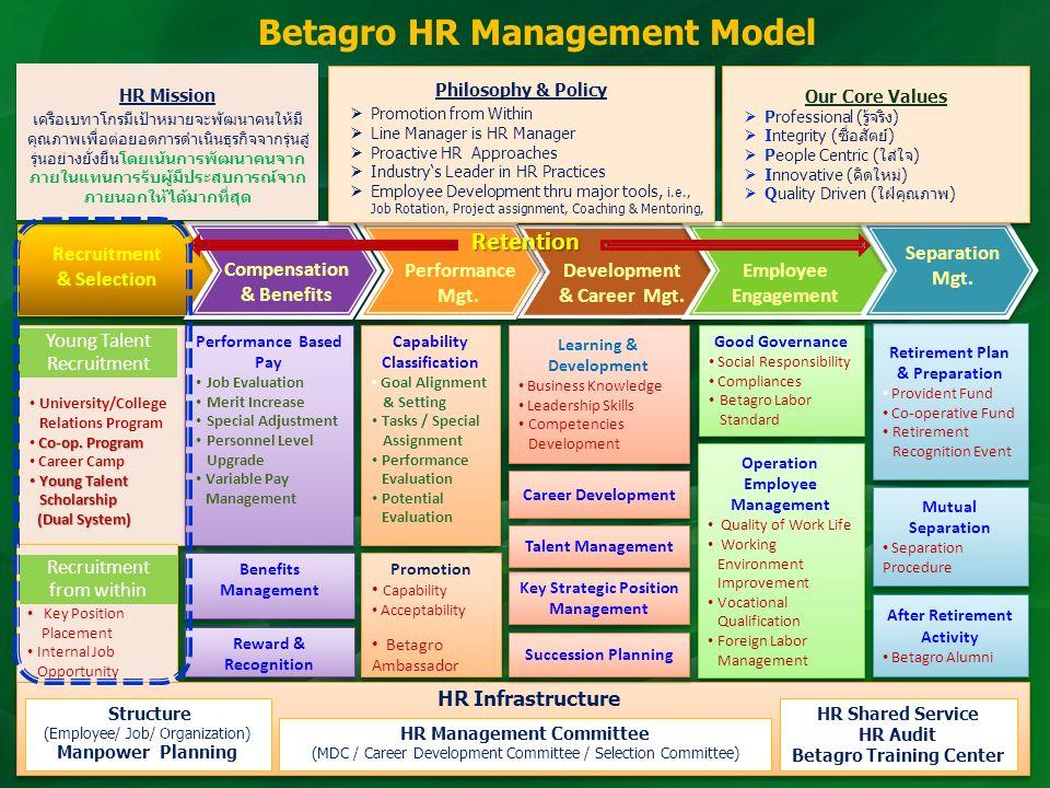 ชั้นปีที่ 1 1.Career Planning Guideline 2.Orientation ชั้นปีที่ 2 1.