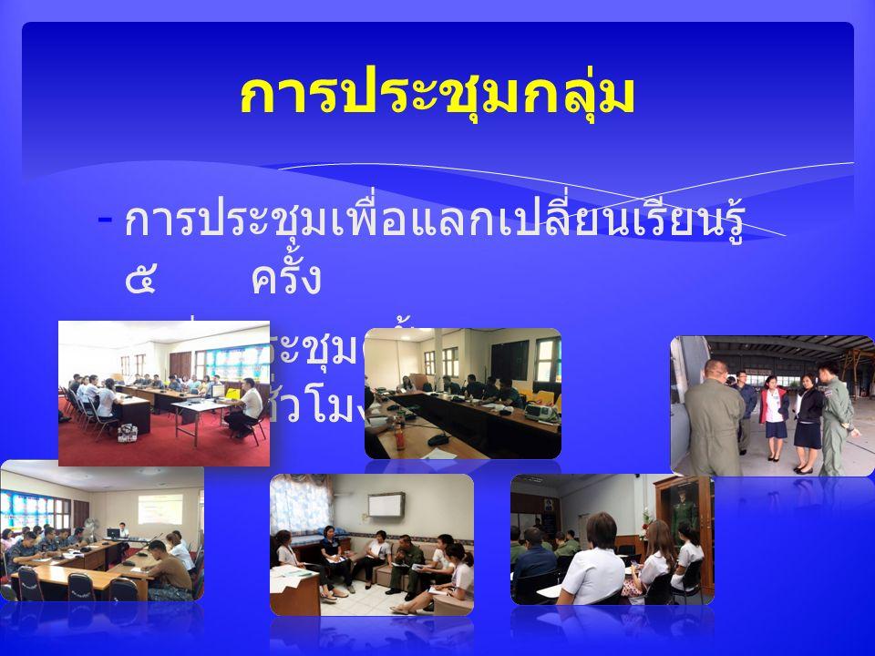 - การประชุมเพื่อแลกเปลี่ยนเรียนรู้ ๕ ครั้ง - เฉลี่ยประชุมครั้งละ ๑ - ๒ ชั่วโมง การประชุมกลุ่ม
