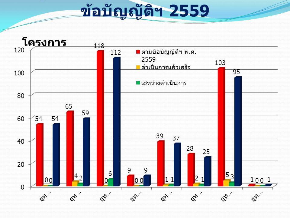 แผนภูมิแสดงผลการดำเนินโครงการตาม ข้อบัญญัติฯ 2559 โครงการ