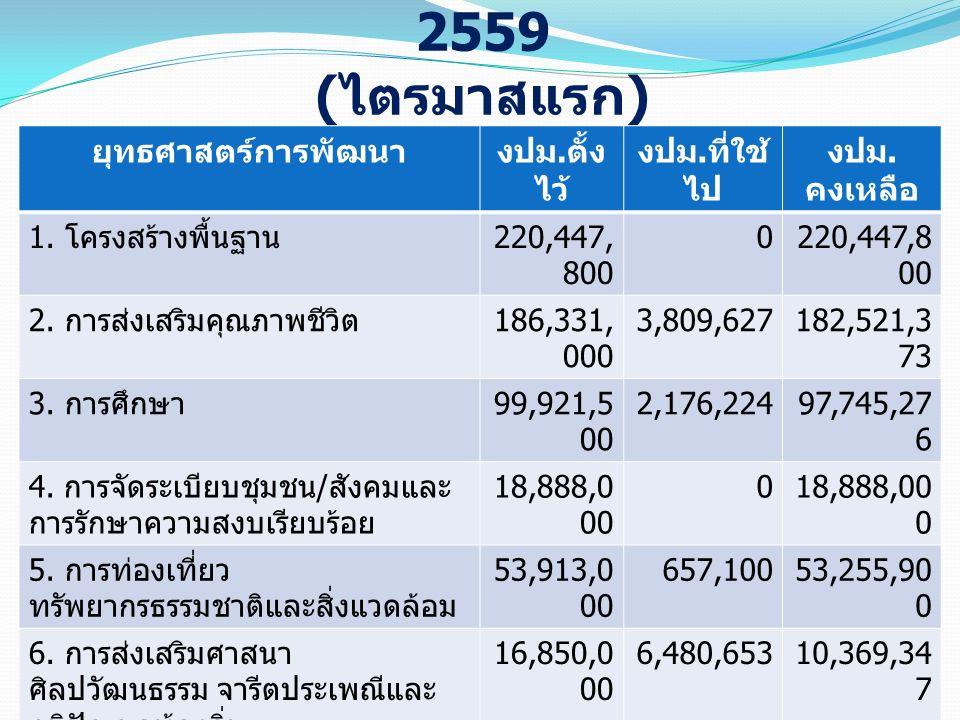 ผลการใช้จ่ายโครงการตามข้อบัญญัติฯ 2559 ( ไตรมาสแรก ) ยุทธศาสตร์การพัฒนางปม. ตั้ง ไว้ งปม. ที่ใช้ ไป งปม. คงเหลือ 1. โครงสร้างพื้นฐาน 220,447, 800 0 2.
