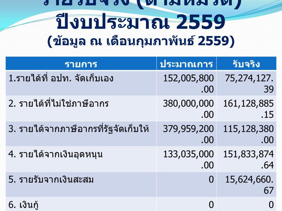 รายรับจริง ( ตามหมวด ) ปีงบประมาณ 2559 ( ข้อมูล ณ เดือนกุมภาพันธ์ 2559) รายการประมาณการรับจริง 1. รายได้ที่ อปท. จัดเก็บเอง 152,005,800.00 75,274,127.