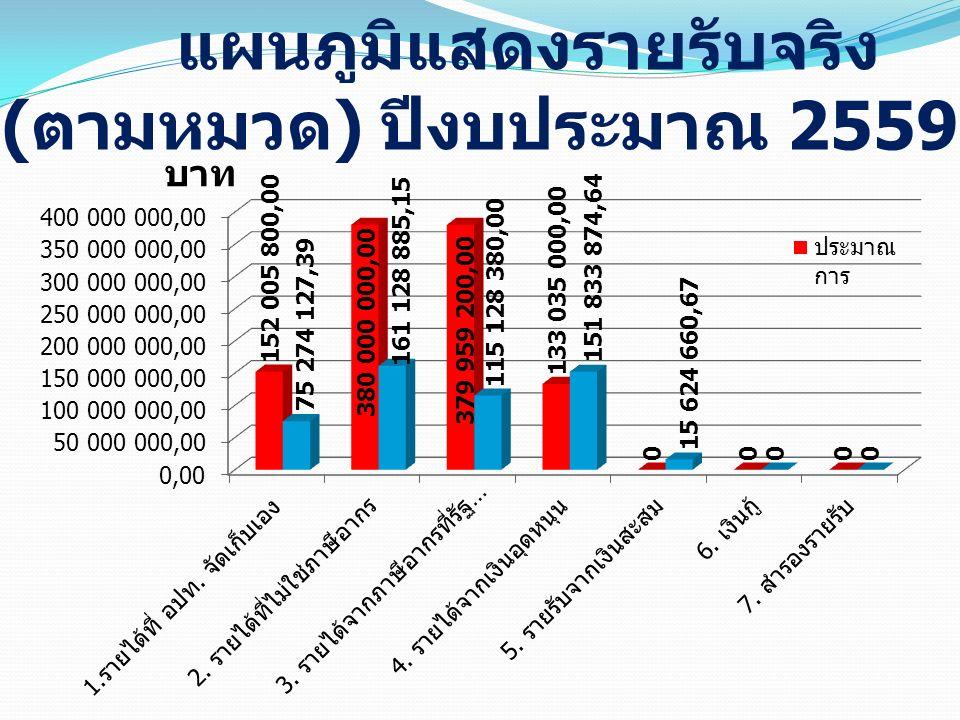 แผนภูมิแสดงรายรับจริง ( ตามหมวด ) ปีงบประมาณ 2559 บาท