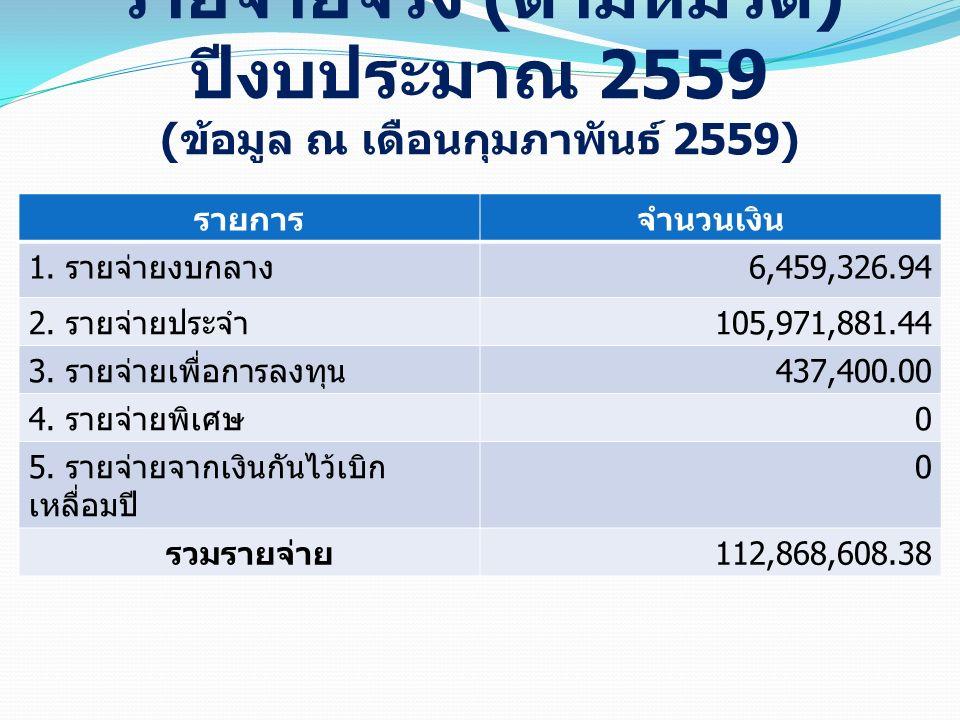 รายการจำนวนเงิน 1. รายจ่ายงบกลาง 6,459,326.94 2. รายจ่ายประจำ 105,971,881.44 3. รายจ่ายเพื่อการลงทุน 437,400.00 4. รายจ่ายพิเศษ 0 5. รายจ่ายจากเงินกัน