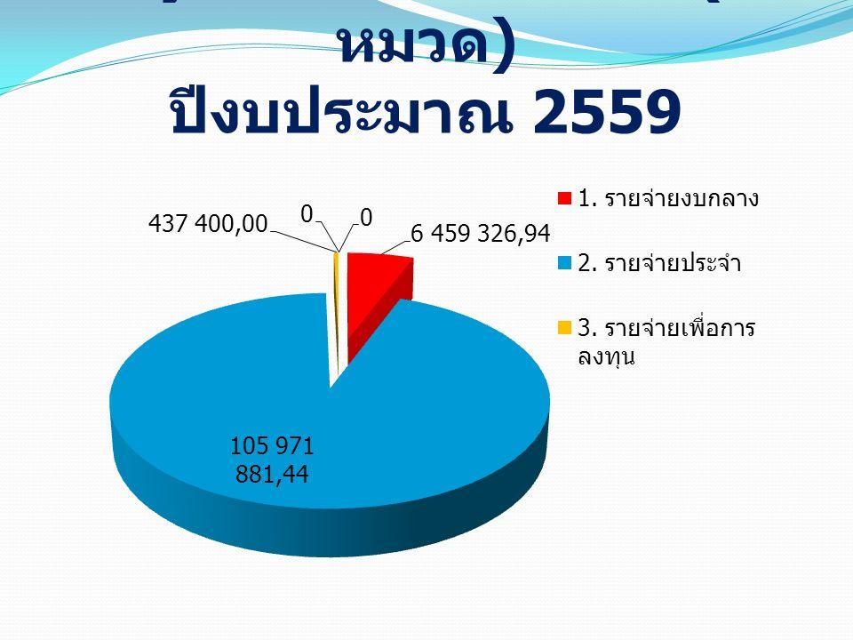 แผนภูมิแสดงรายจ่ายจริง ( ตาม หมวด ) ปีงบประมาณ 2559