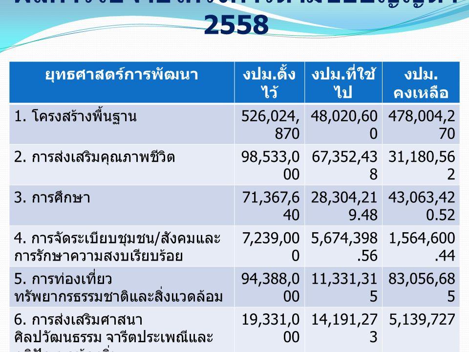ผลการใช้จ่ายโครงการตามข้อบัญญัติฯ 2558 ยุทธศาสตร์การพัฒนางปม. ตั้ง ไว้ งปม. ที่ใช้ ไป งปม. คงเหลือ 1. โครงสร้างพื้นฐาน 526,024, 870 48,020,60 0 478,00