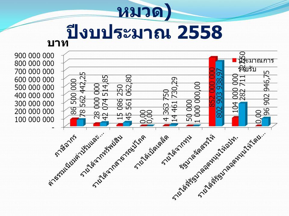 แผนภูมิแสดงรายรับจริง ( ตาม หมวด ) ปีงบประมาณ 2558 บาท