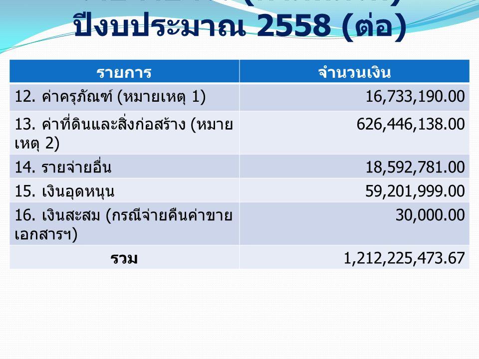 รายจ่ายจริง ( ตามหมวด ) ปีงบประมาณ 2558 ( ต่อ ) รายการจำนวนเงิน 12. ค่าครุภัณฑ์ ( หมายเหตุ 1) 16,733,190.00 13. ค่าที่ดินและสิ่งก่อสร้าง ( หมาย เหตุ 2