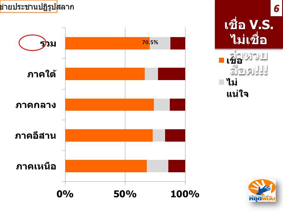 เชื่อ V.S. ไม่เชื่อ ว่าหวย ล็อค !!! เชื่อ V.S. ไม่เชื่อ ว่าหวย ล็อค!!!6 70.5%12.3% เครือข่ายประชานปฏิรูปสลาก