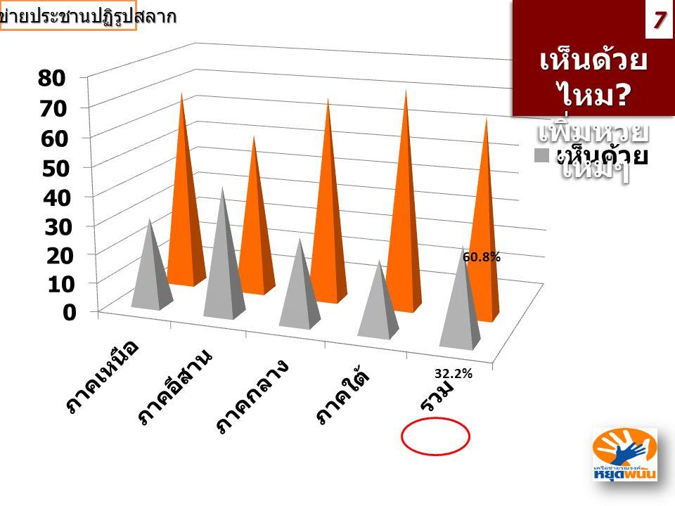 เห็นด้วย ไหม ? เพิ่มหวย ใหม่ๆ เห็นด้วย ไหม? เพิ่มหวย ใหม่ๆ7 60.8% 32.2% เครือข่ายประชานปฏิรูปสลาก