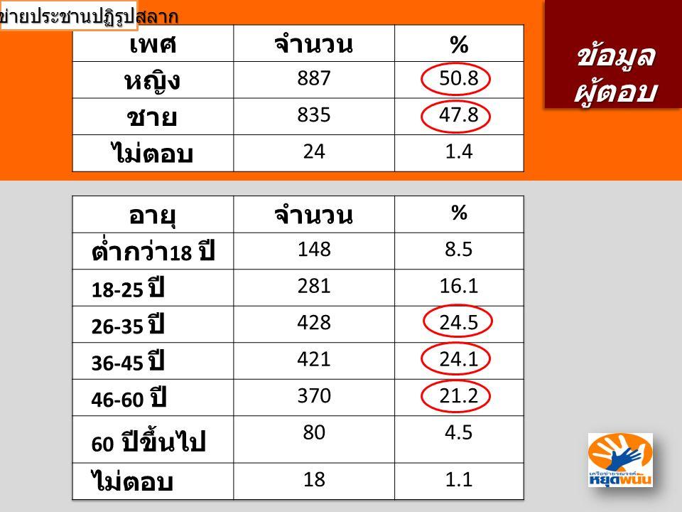 อาชีพ จำนว น % ลูกจ้าง 21812.5 รับ ราชการ 32118.4 ค้าขาย 28616.4 เกษตรก ร 48828.0 นักเรียน นักศึกษ า 20511.7 อื่นๆ 19311.0 ไม่ตอบ 352.0 ข้อมูล ผู้ตอบ ข้อมูล ผู้ตอบ เครือข่ายประชานปฏิรูปสลาก