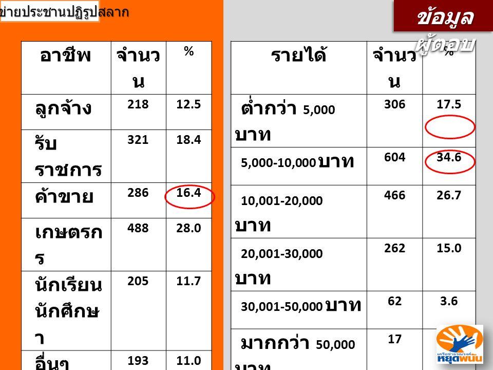 อาชีพ จำนว น % ลูกจ้าง 21812.5 รับ ราชการ 32118.4 ค้าขาย 28616.4 เกษตรก ร 48828.0 นักเรียน นักศึกษ า 20511.7 อื่นๆ 19311.0 ไม่ตอบ 352.0 ข้อมูล ผู้ตอบ