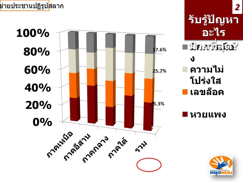 รับรู้ปัญหา อะไร มากที่สุด ? รับรู้ปัญหา อะไร มากที่สุด?2 31% 25.7% 25.3% 17.6% เครือข่ายประชานปฏิรูปสลาก
