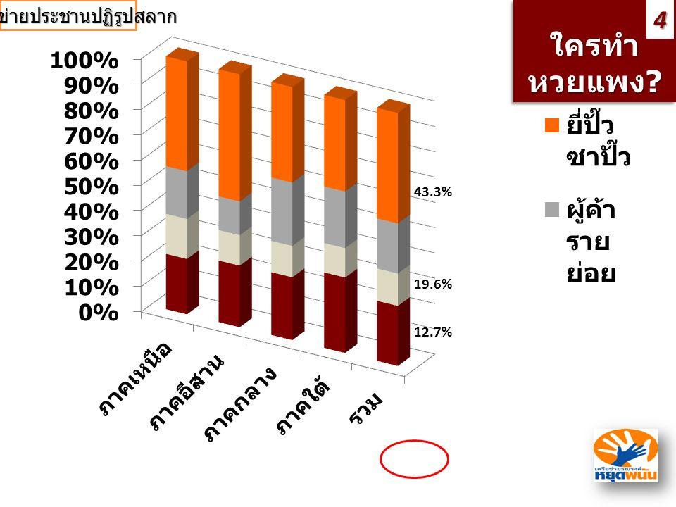 ใครทำ หวยแพง ? ใครทำ หวยแพง?4 43.3% 23.5% 19.6% 12.7% เครือข่ายประชานปฏิรูปสลาก