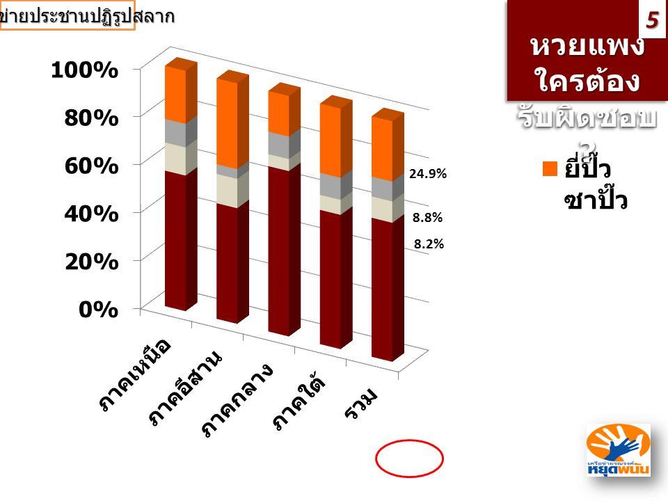 หวยแพง ใครต้อง รับผิดชอบ ? หวยแพง ใครต้อง รับผิดชอบ ?5 57.4% 24.9% 8.8% 8.2% เครือข่ายประชานปฏิรูปสลาก