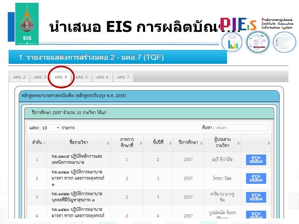 นำเสนอ EIS การผลิตบัณฑิต 17