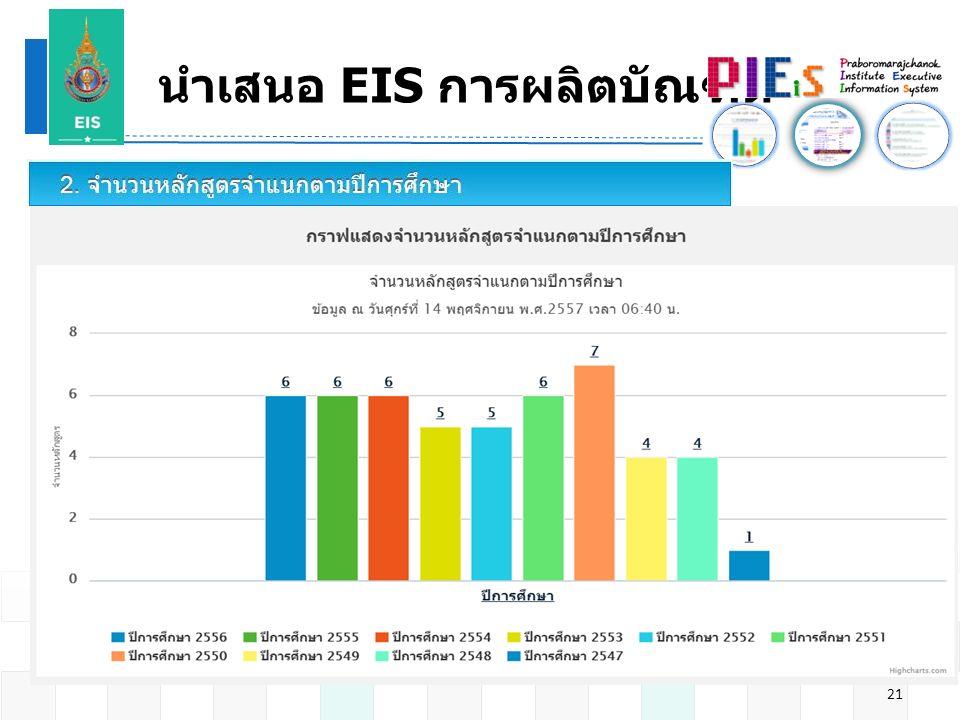 นำเสนอ EIS การผลิตบัณฑิต 21