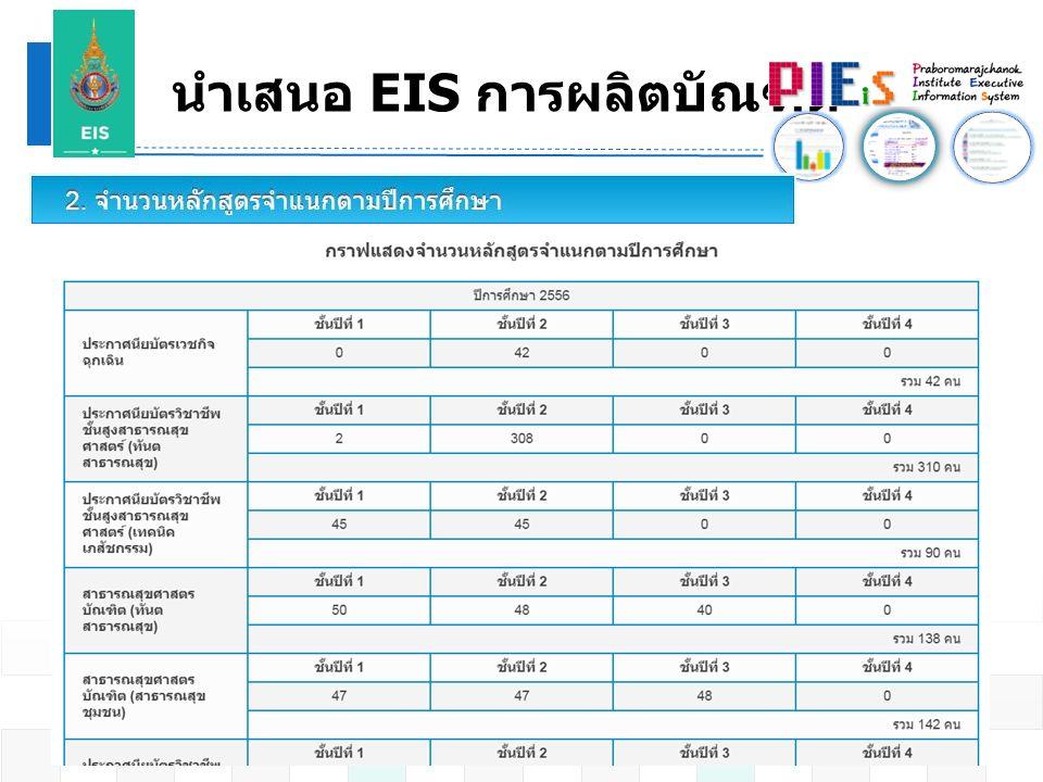 นำเสนอ EIS การผลิตบัณฑิต 22