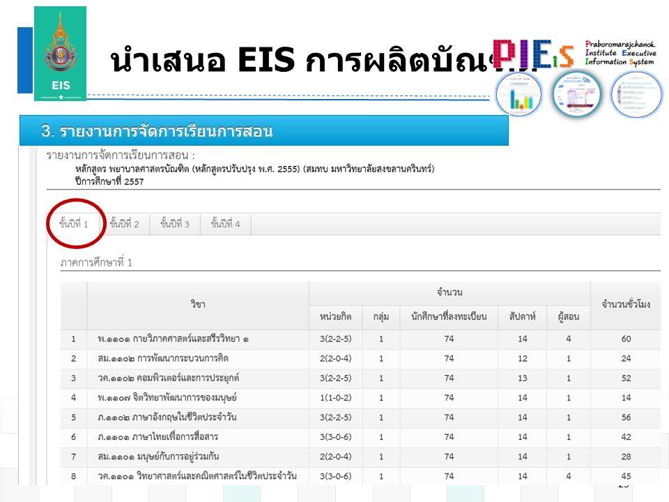 นำเสนอ EIS การผลิตบัณฑิต 23