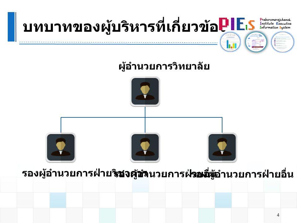 นำเสนอ EIS การผลิตบัณฑิต 15