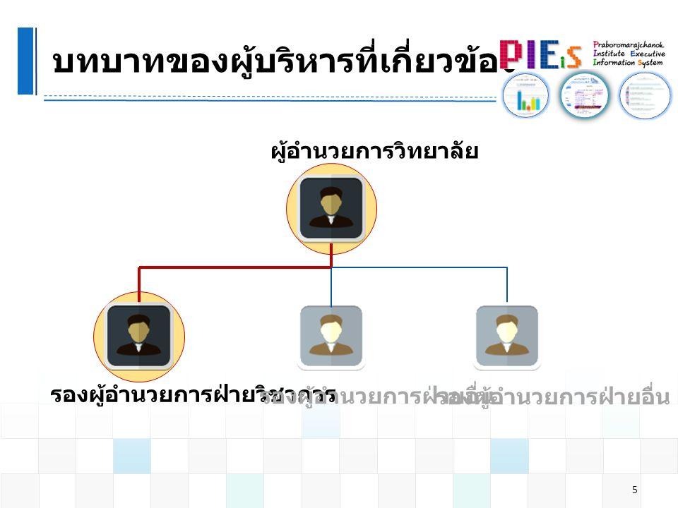 นำเสนอ EIS การผลิตบัณฑิต 26