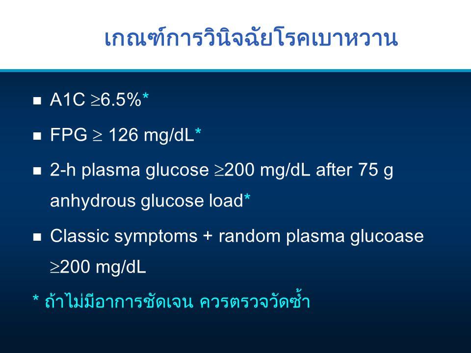 เกณฑ์การวินิจฉัยโรคเบาหวาน n A1C  6.5%* n FPG  126 mg/dL* n 2-h plasma glucose  200 mg/dL after 75 g anhydrous glucose load* n Classic symptoms + random plasma glucoase  200 mg/dL * ถ้าไม่มีอาการชัดเจน ควรตรวจวัดซ้ำ