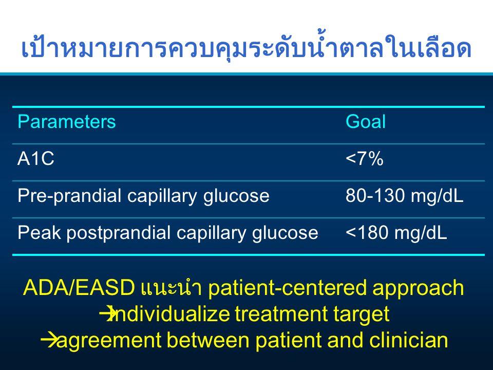 เป้าหมายการควบคุมระดับน้ำตาลในเลือด ParametersGoal A1C<7% Pre-prandial capillary glucose80-130 mg/dL Peak postprandial capillary glucose<180 mg/dL ADA/EASD แนะนำ patient-centered approach  Individualize treatment target  agreement between patient and clinician