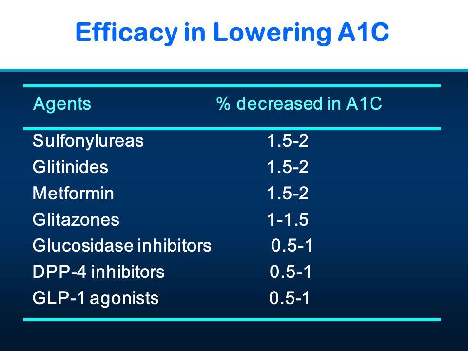 Efficacy in Lowering A1C Agents% decreased in A1C Sulfonylureas1.5-2 Glitinides1.5-2 Metformin1.5-2 Glitazones1-1.5 Glucosidase inhibitors 0.5-1 DPP-4