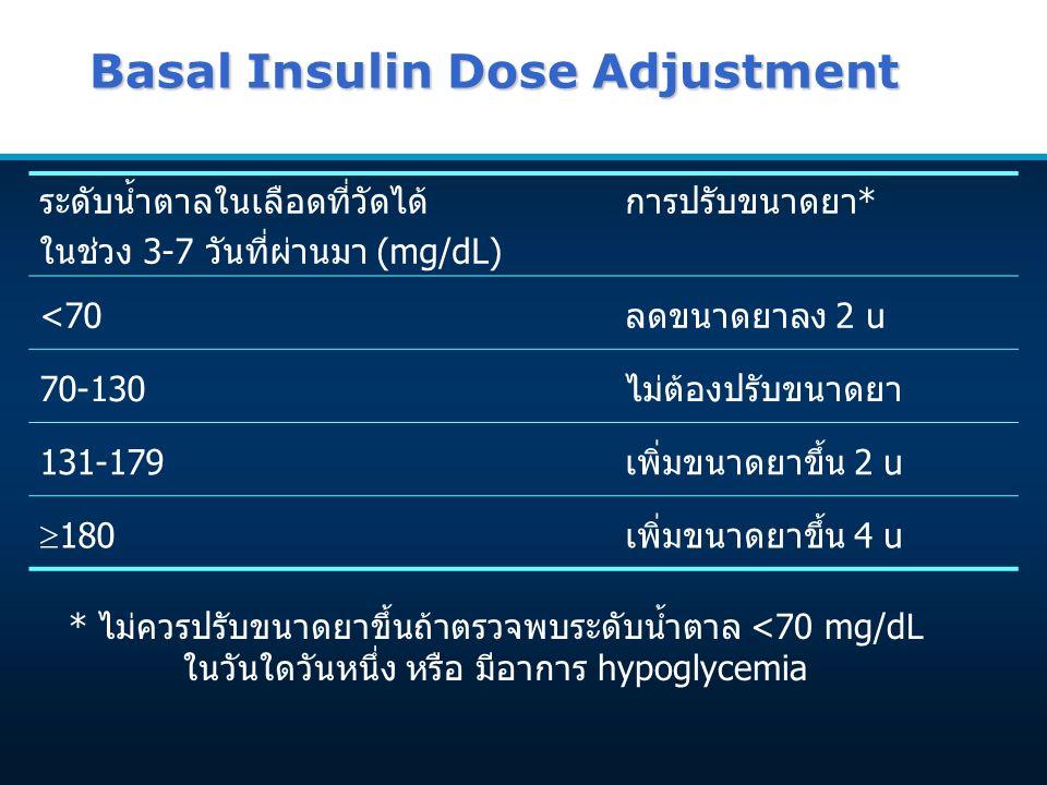 Basal Insulin Dose Adjustment ระดับน้ำตาลในเลือดที่วัดได้ ในช่วง 3-7 วันที่ผ่านมา (mg/dL) การปรับขนาดยา* <70ลดขนาดยาลง 2 u 70-130ไม่ต้องปรับขนาดยา 131-179เพิ่มขนาดยาขึ้น 2 u  180เพิ่มขนาดยาขึ้น 4 u * ไม่ควรปรับขนาดยาขึ้นถ้าตรวจพบระดับน้ำตาล <70 mg/dL ในวันใดวันหนึ่ง หรือ มีอาการ hypoglycemia