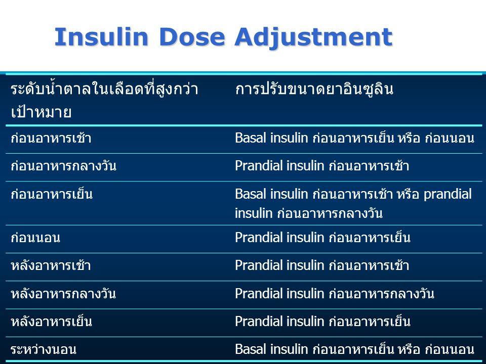 Insulin Dose Adjustment ระดับน้ำตาลในเลือดที่สูงกว่า เป้าหมาย การปรับขนาดยาอินซูลิน ก่อนอาหารเช้าBasal insulin ก่อนอาหารเย็น หรือ ก่อนนอน ก่อนอาหารกลา