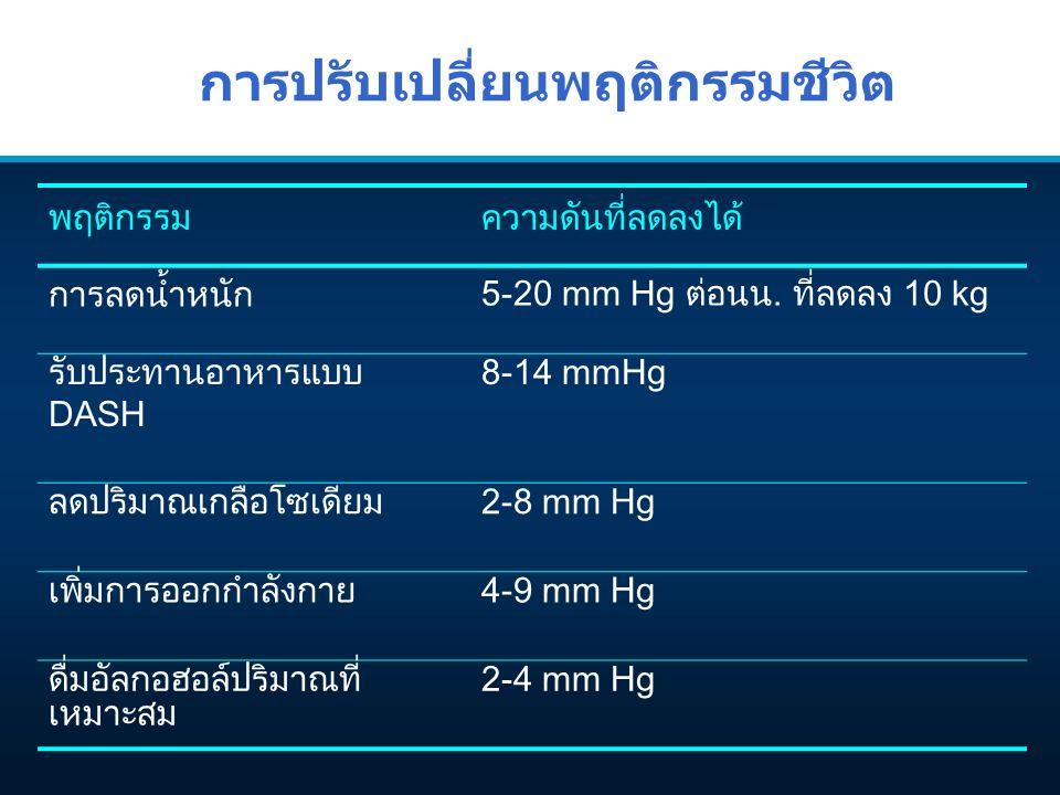 การปรับเปลี่ยนพฤติกรรมชีวิต พฤติกรรมความดันที่ลดลงได้ การลดน้ำหนัก 5-20 mm Hg ตอนน. ที่ลดลง 10 kg รับประทานอาหารแบบ DASH 8-14 mmHg ลดปริมาณเกลือโซเดี
