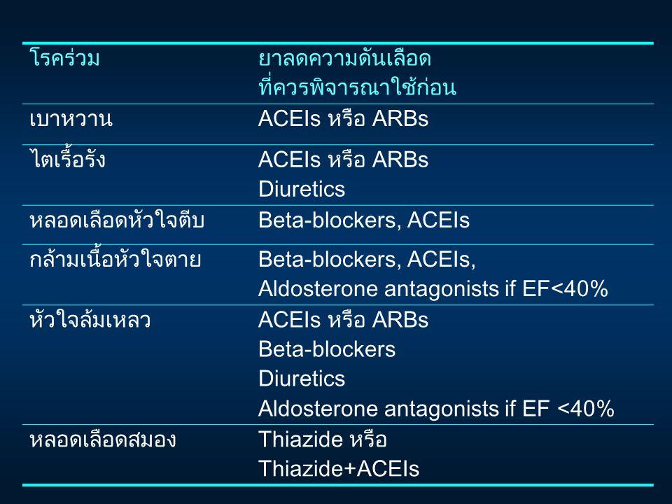 โรคร่วมยาลดความดันเลือด ที่ควรพิจารณาใช้ก่อน เบาหวานACEIs หรือ ARBs ไตเรื้อรังACEIs หรือ ARBs Diuretics หลอดเลือดหัวใจตีบBeta-blockers, ACEIs กล้ามเนื้อหัวใจตายBeta-blockers, ACEIs, Aldosterone antagonists if EF<40% หัวใจล้มเหลวACEIs หรือ ARBs Beta-blockers Diuretics Aldosterone antagonists if EF <40% หลอดเลือดสมองThiazide หรือ Thiazide+ACEIs