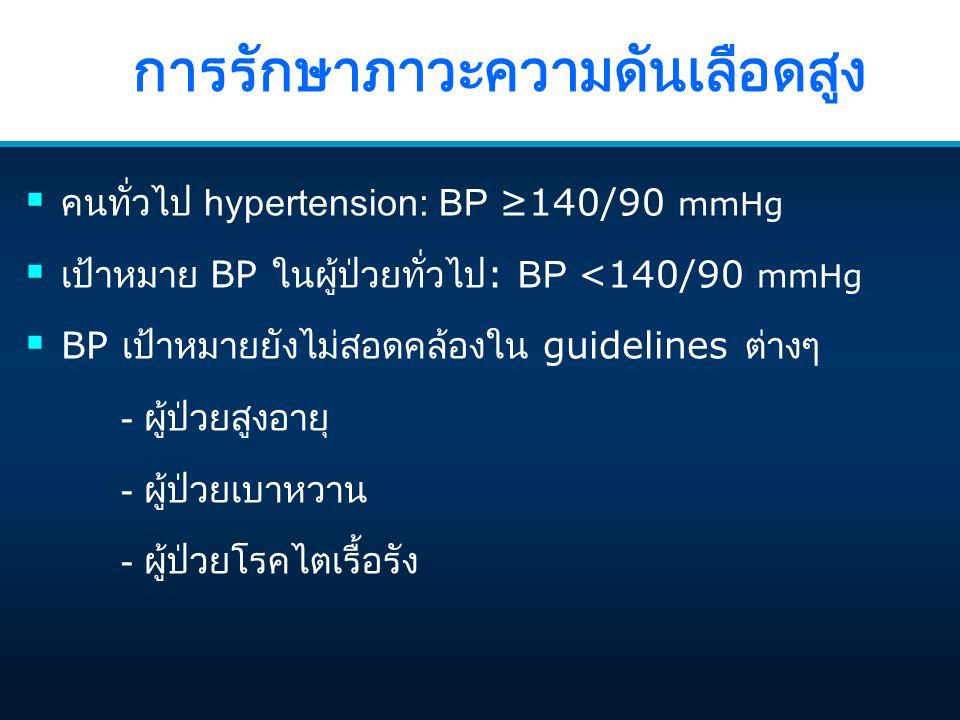 การรักษาภาวะความดันเลือดสูง  คนทั่วไป hypertension: BP ≥140/90 mmHg  เป้าหมาย BP ในผู้ป่วยทั่วไป : BP <140/90 mmHg  BP เป้าหมายยังไม่สอดคล้องใน guidelines ต่างๆ - ผู้ป่วยสูงอายุ - ผู้ป่วยเบาหวาน - ผู้ป่วยโรคไตเรื้อรัง