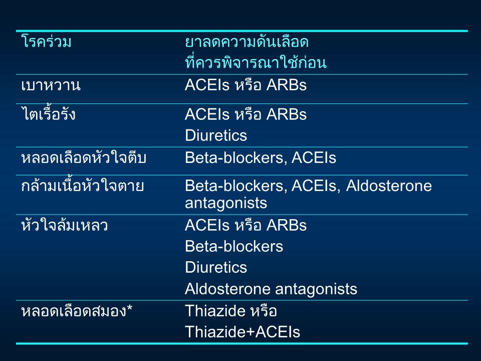 โรคร่วมยาลดความดันเลือด ที่ควรพิจารณาใช้ก่อน เบาหวานACEIs หรือ ARBs ไตเรื้อรังACEIs หรือ ARBs Diuretics หลอดเลือดหัวใจตีบBeta-blockers, ACEIs กล้ามเนื้อหัวใจตายBeta-blockers, ACEIs, Aldosterone antagonists หัวใจล้มเหลวACEIs หรือ ARBs Beta-blockers Diuretics Aldosterone antagonists หลอดเลือดสมอง*Thiazide หรือ Thiazide+ACEIs