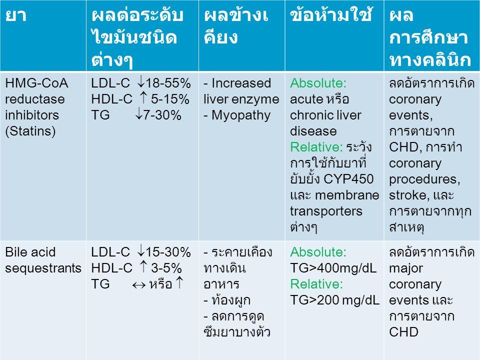 ยาผลต่อระดับ ไขมันชนิด ต่างๆ ผลข้างเ คียง ข้อห้ามใช้ผล การศึกษา ทางคลินิก HMG-CoA reductase inhibitors (Statins) LDL-C  18-55% HDL-C  5-15% TG  7-30% - Increased liver enzyme - Myopathy Absolute: acute หรือ chronic liver disease Relative: ระวัง การใช้กับยาที่ ยับยั้ง CYP450 และ membrane transporters ต่างๆ ลดอัตราการเกิด coronary events, การตายจาก CHD, การทำ coronary procedures, stroke, และ การตายจากทุก สาเหตุ Bile acid sequestrants LDL-C  15-30% HDL-C  3-5% TG  หรือ  - ระคายเคือง ทางเดิน อาหาร - ท้องผูก - ลดการดูด ซึมยาบางตัว Absolute: TG>400mg/dL Relative: TG>200 mg/dL ลดอัตราการเกิด major coronary events และ การตายจาก CHD