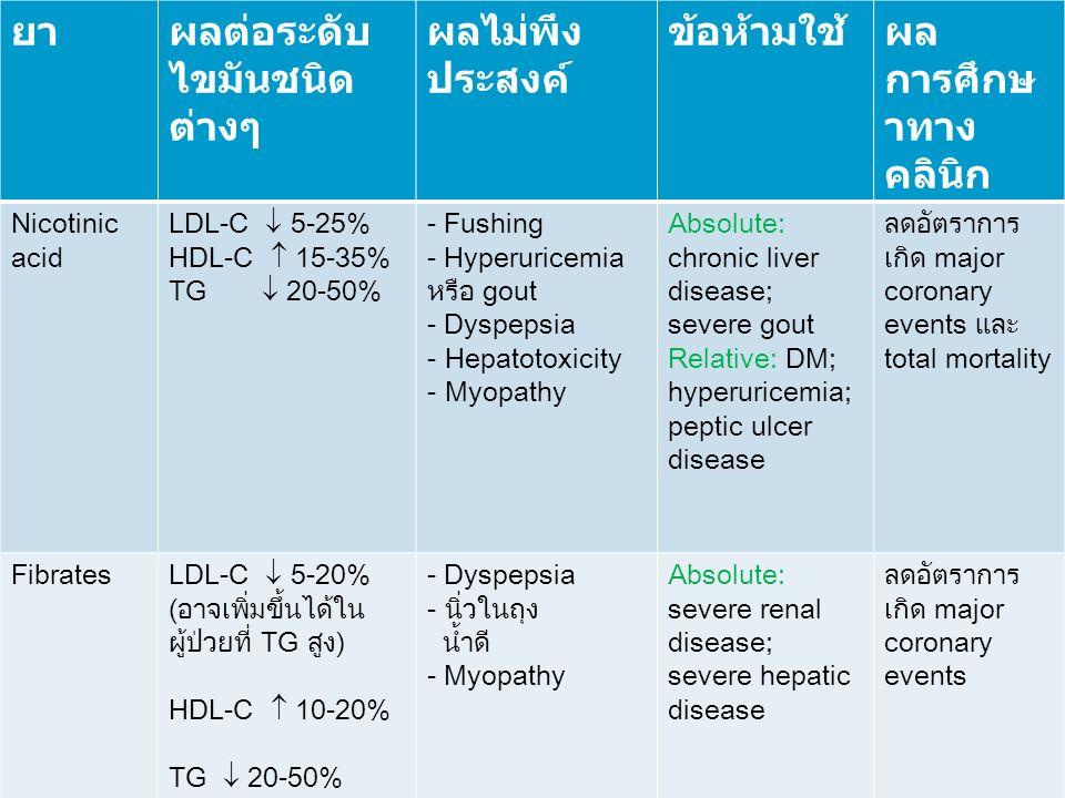 ยาผลต่อระดับ ไขมันชนิด ต่างๆ ผลไม่พึง ประสงค์ ข้อห้ามใช้ผล การศึกษ าทาง คลินิก Nicotinic acid LDL-C  5-25% HDL-C  15-35% TG  20-50% - Fushing - Hyp