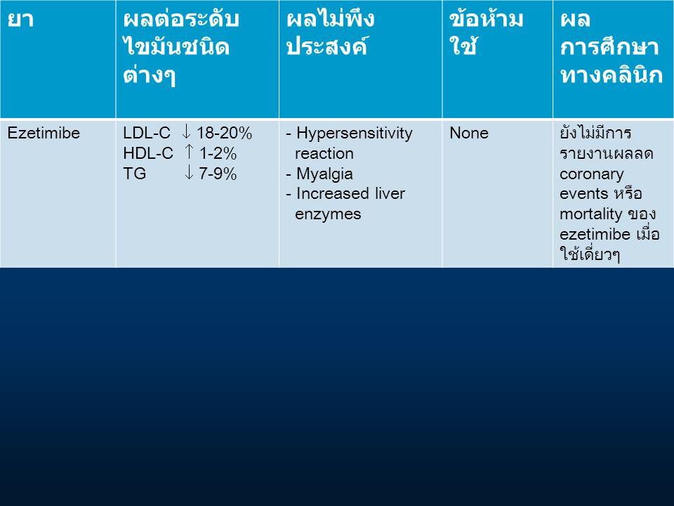 ยาผลต่อระดับ ไขมันชนิด ต่างๆ ผลไม่พึง ประสงค์ ข้อห้าม ใช้ ผล การศึกษา ทางคลินิก EzetimibeLDL-C  18-20% HDL-C  1-2% TG  7-9% - Hypersensitivity reac