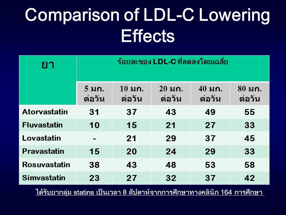 Comparison of LDL-C Lowering Effects ได้รับยากลุ่ม statins เป็นเวลา 8 สัปดาห์จากการศึกษาทางคลินิก 164 การศึกษา ยา ร้อยละของ LDL-C ที่ลดลงโดยเฉลี่ย 5 ม