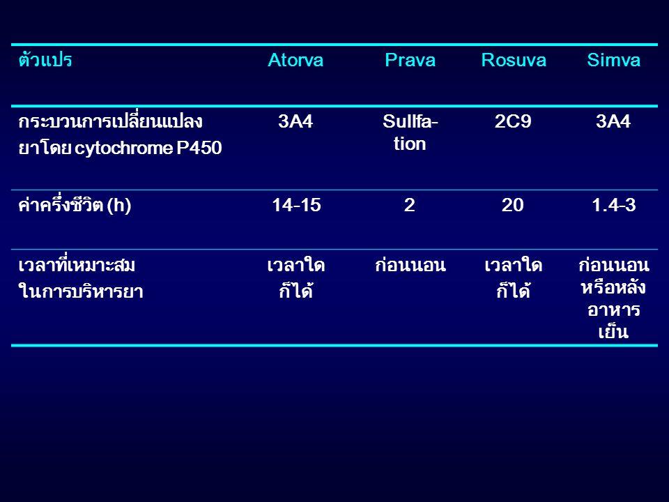 ตัวแปรAtorvaPravaRosuvaSimva กระบวนการเปลี่ยนแปลง ยาโดย cytochrome P450 3A4Sullfa- tion 2C93A4 ค่าครึ่งชีวิต (h)14-152201.4-3 เวลาที่เหมาะสม ในการบริห