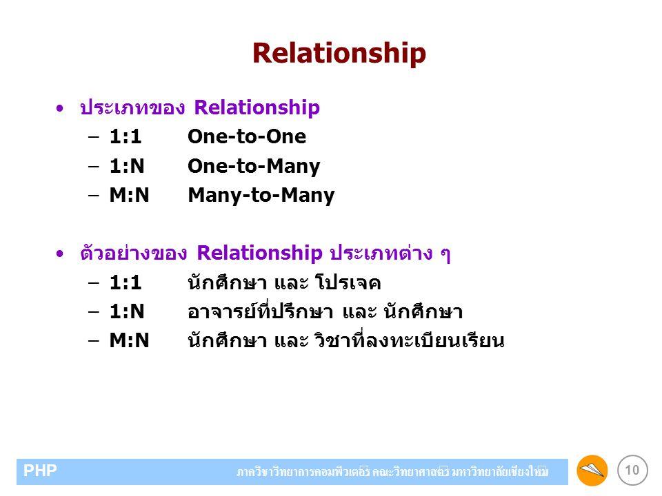 10 PHP ภาควิชาวิทยาการคอมพิวเตอร์ คณะวิทยาศาสตร์ มหาวิทยาลัยเชียงใหม่ ประเภทของ Relationship –1:1One-to-One –1:NOne-to-Many –M:NMany-to-Many ตัวอย่างของ Relationship ประเภทต่าง ๆ –1:1นักศึกษา และ โปรเจค –1:Nอาจารย์ที่ปรึกษา และ นักศึกษา –M:Nนักศึกษา และ วิชาที่ลงทะเบียนเรียน Relationship