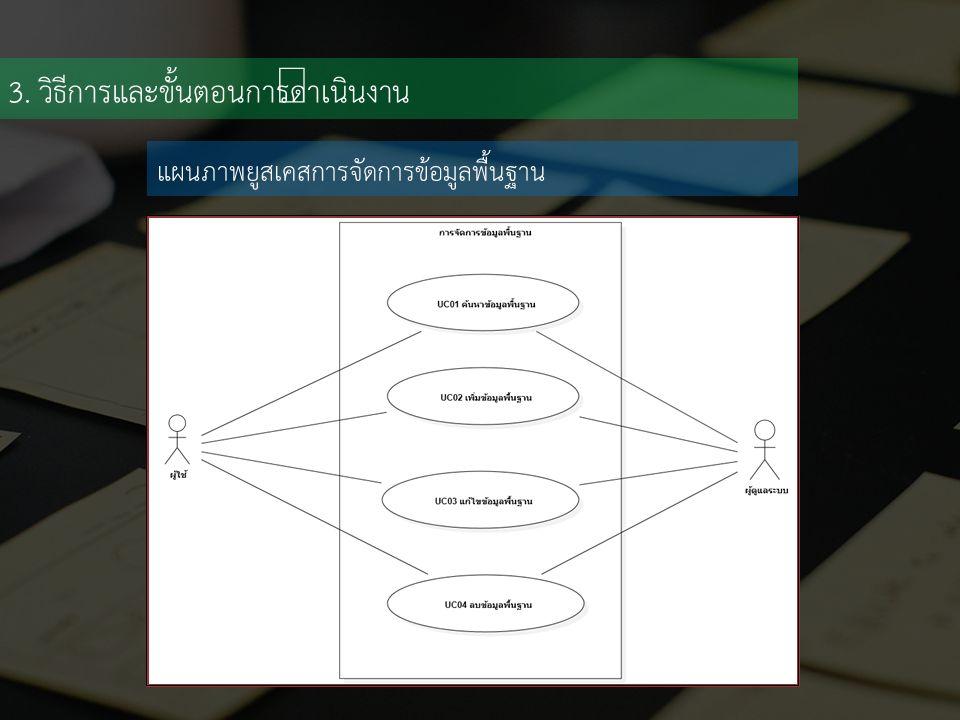 3. วิธีการและขั้นตอนการดำเนินงาน แผนภาพยูสเคสการจัดการข้อมูลพื้นฐาน