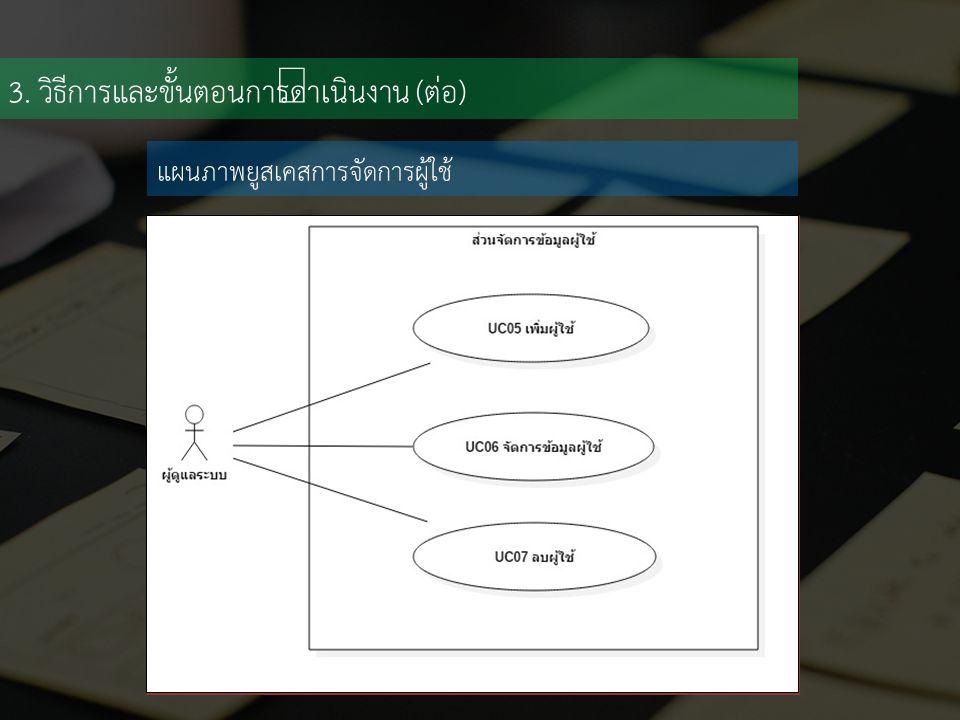 3. วิธีการและขั้นตอนการดำเนินงาน (ต่อ) แผนภาพยูสเคสการจัดการผู้ใช้