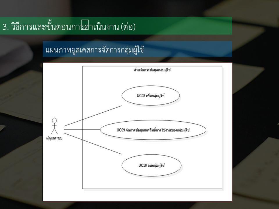 3. วิธีการและขั้นตอนการดำเนินงาน (ต่อ) แผนภาพยูสเคสการจัดการกลุ่มผู้ใช้
