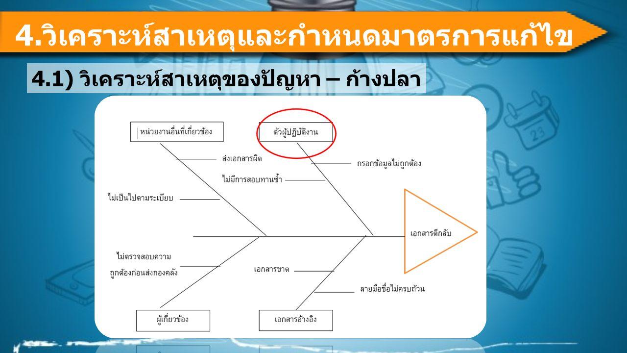 3.การวางแผนการดำเนินกิจกรรม 7 Step QCC สิงหาคมกันยายนตุลาคมพฤศจิกายน 1234123412341234 1 การกำหนดหัวข้อปัญหา 2 กำหนดสภาพปัจจุบันและ ตั้งเป้าหมาย 3 การวางแผนดำเนินกิจกรรม 4 การวิเคราะห์สาเหตุและกำหนด มาตรการแก้ไข 5 การนำมาตรการแก้ไขไปปฏิบัติ 6.ติดตามผล 7 กำหนดมาตรฐาน 8 นำเสนอผลงาน