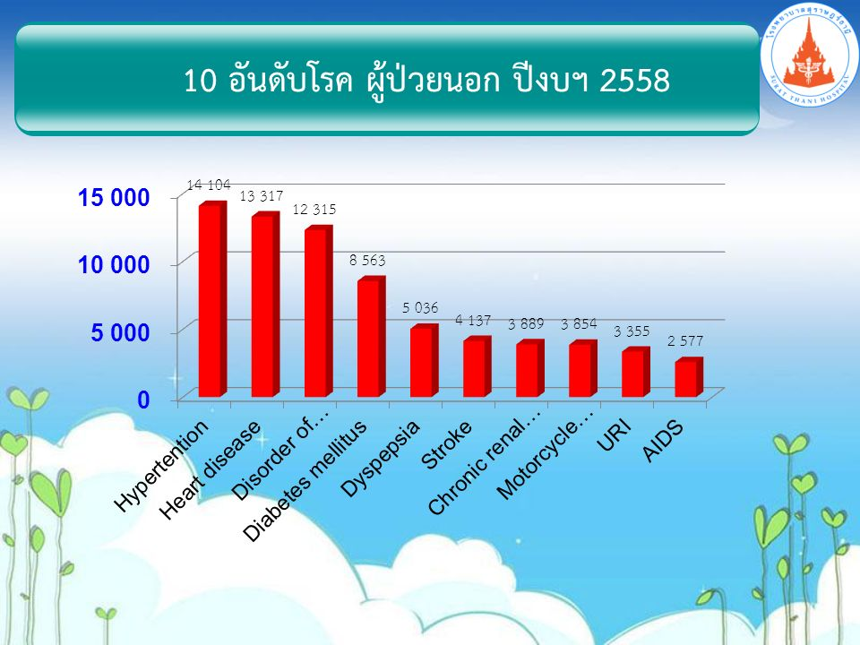 10 อันดับโรค ผู้ป่วยนอก ปีงบฯ 2558