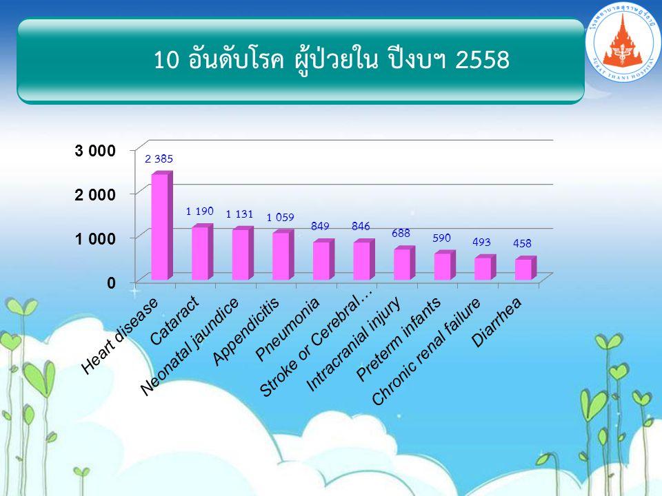 10 อันดับโรค ผู้ป่วยใน ปีงบฯ 2558