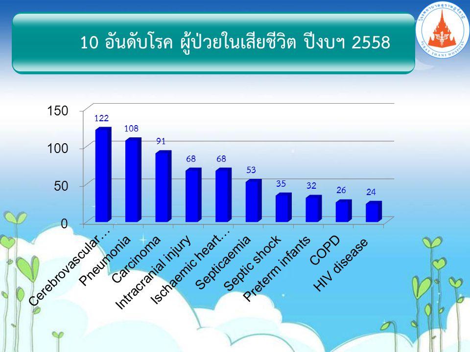 10 อันดับโรค ผู้ป่วยในเสียชีวิต ปีงบฯ 2558