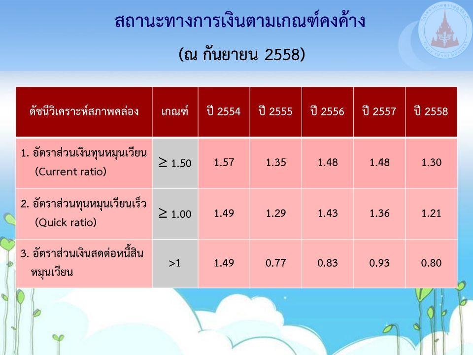 สถานะทางการเงินตามเกณฑ์คงค้าง ดัชนีวิเคราะห์สภาพคล่องเกณฑ์ปี 2554ปี 2555ปี 2556ปี 2557ปี 2558 1. อัตราส่วนเงินทุนหมุนเวียน (Current ratio)  1.501.571